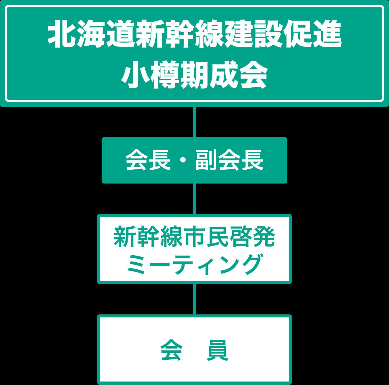 北海道新幹線建設促進小樽期成会組織図