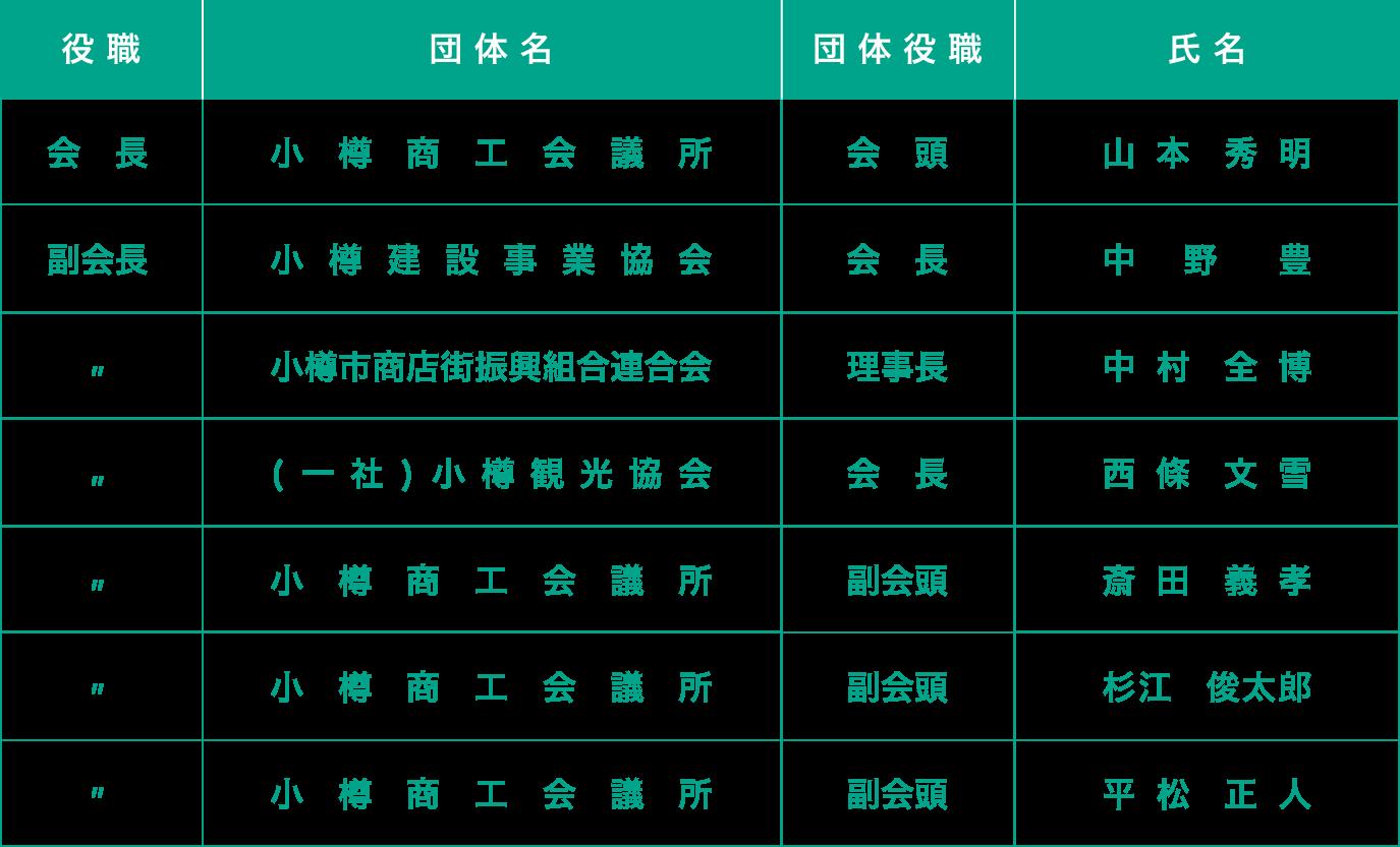 北海道新幹線建設促進小樽期成会